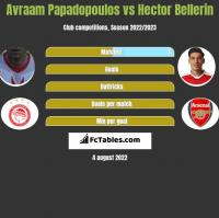 Avraam Papadopoulos vs Hector Bellerin h2h player stats