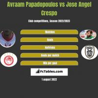 Avraam Papadopoulos vs Jose Angel Crespo h2h player stats