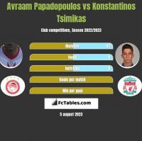 Avraam Papadopoulos vs Konstantinos Tsimikas h2h player stats