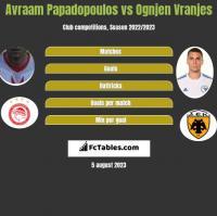 Avraam Papadopoulos vs Ognjen Vranjes h2h player stats