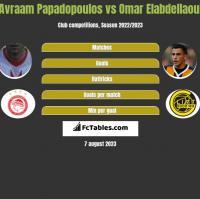 Avraam Papadopoulos vs Omar Elabdellaoui h2h player stats