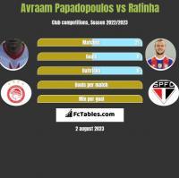 Avraam Papadopoulos vs Rafinha h2h player stats