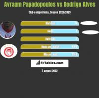 Avraam Papadopoulos vs Rodrigo Alves h2h player stats