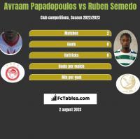Avraam Papadopoulos vs Ruben Semedo h2h player stats