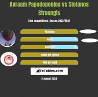Avraam Papadopoulos vs Stefanos Stroungis h2h player stats