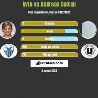 Avto vs Andreas Calcan h2h player stats
