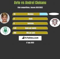 Avto vs Andrei Ciobanu h2h player stats