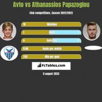 Avto vs Athanassios Papazoglou h2h player stats