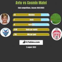 Avto vs Cosmin Matei h2h player stats