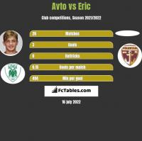 Avto vs Eric h2h player stats