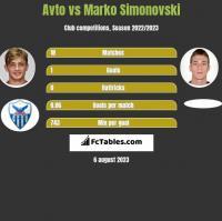 Avto vs Marko Simonovski h2h player stats