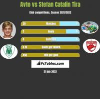 Avto vs Stefan Catalin Tira h2h player stats