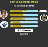 Avto vs Alexandru Matan h2h player stats