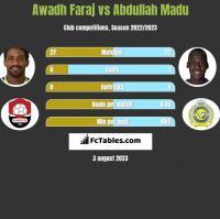 Awadh Faraj vs Abdullah Madu h2h player stats
