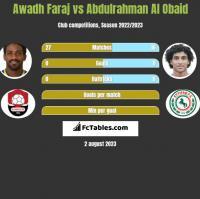 Awadh Faraj vs Abdulrahman Al Obaid h2h player stats