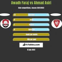 Awadh Faraj vs Ahmad Asiri h2h player stats