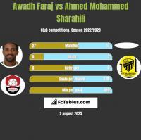 Awadh Faraj vs Ahmed Mohammed Sharahili h2h player stats