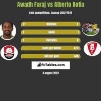 Awadh Faraj vs Alberto Botia h2h player stats