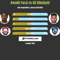 Awadh Faraj vs Ali Albulayhi h2h player stats