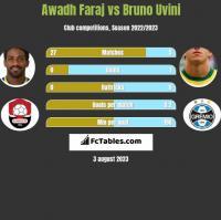 Awadh Faraj vs Bruno Uvini h2h player stats