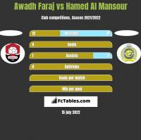 Awadh Faraj vs Hamed Al Mansour h2h player stats