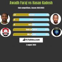 Awadh Faraj vs Hasan Kadesh h2h player stats