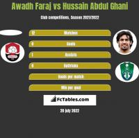 Awadh Faraj vs Hussain Abdul Ghani h2h player stats