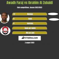 Awadh Faraj vs Ibrahim Al Zubaidi h2h player stats