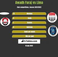 Awadh Faraj vs Lima h2h player stats