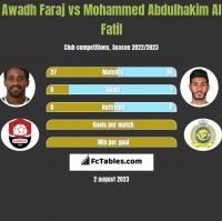 Awadh Faraj vs Mohammed Abdulhakim Al Fatil h2h player stats