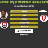 Awadh Faraj vs Mohammed Salem Al Qarni h2h player stats