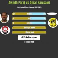 Awadh Faraj vs Omar Hawsawi h2h player stats