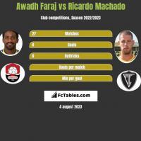 Awadh Faraj vs Ricardo Machado h2h player stats