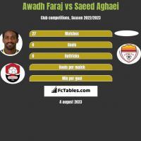 Awadh Faraj vs Saeed Aghaei h2h player stats