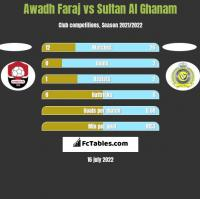 Awadh Faraj vs Sultan Al Ghanam h2h player stats