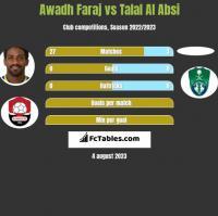 Awadh Faraj vs Talal Al Absi h2h player stats