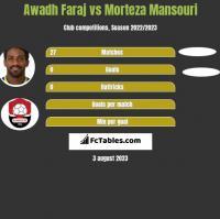 Awadh Faraj vs Morteza Mansouri h2h player stats