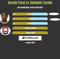 Awadh Faraj vs Abdullah Tarmin h2h player stats