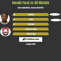 Awadh Faraj vs Ali Mosleh h2h player stats