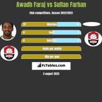 Awadh Faraj vs Sultan Farhan h2h player stats