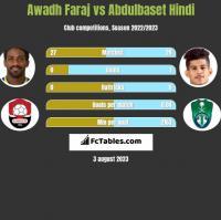 Awadh Faraj vs Abdulbaset Hindi h2h player stats