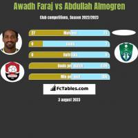 Awadh Faraj vs Abdullah Almogren h2h player stats