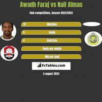 Awadh Faraj vs Naif Almas h2h player stats