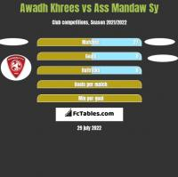 Awadh Khrees vs Ass Mandaw Sy h2h player stats