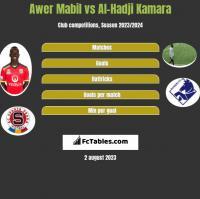 Awer Mabil vs Al-Hadji Kamara h2h player stats