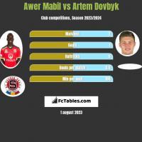 Awer Mabil vs Artem Dovbyk h2h player stats