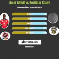 Awer Mabil vs Bozhidar Kraev h2h player stats