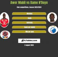 Awer Mabil vs Dame N'Doye h2h player stats