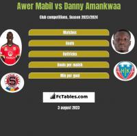 Awer Mabil vs Danny Amankwaa h2h player stats