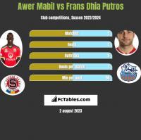 Awer Mabil vs Frans Dhia Putros h2h player stats